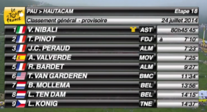 Classifica generale del Tour