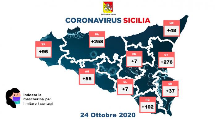 Coronavirus: contagi ancora in aumento nel Paese, quasi 20mila